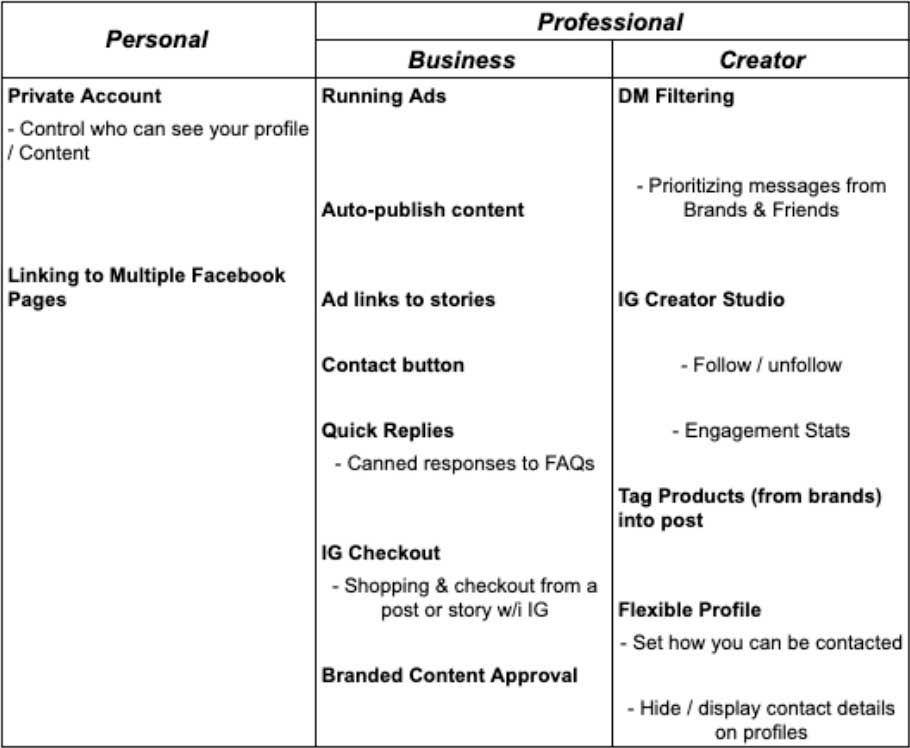 Chart showing differences between Facebook business accounts